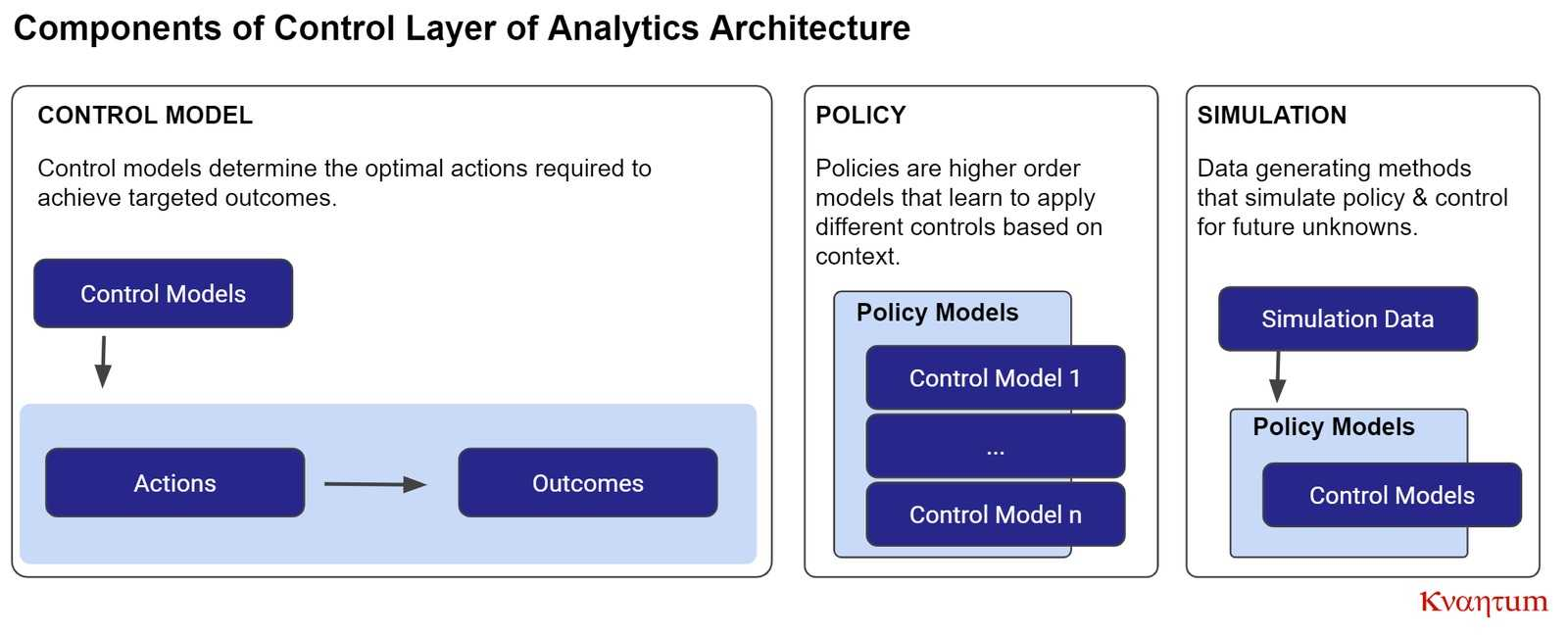 kvantum analytics architecture control layer components