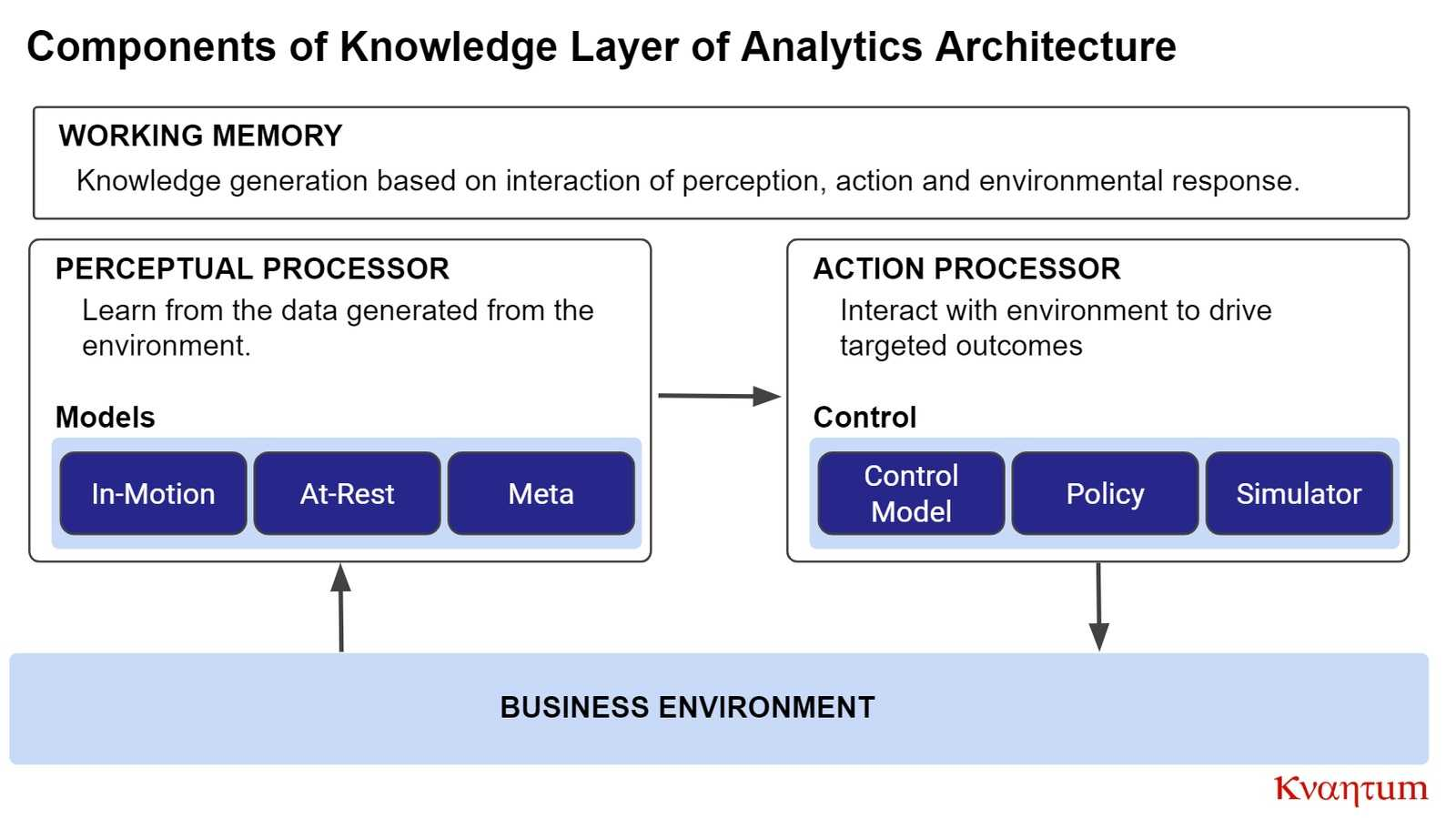 kvantum analytics architecture knowledge layer