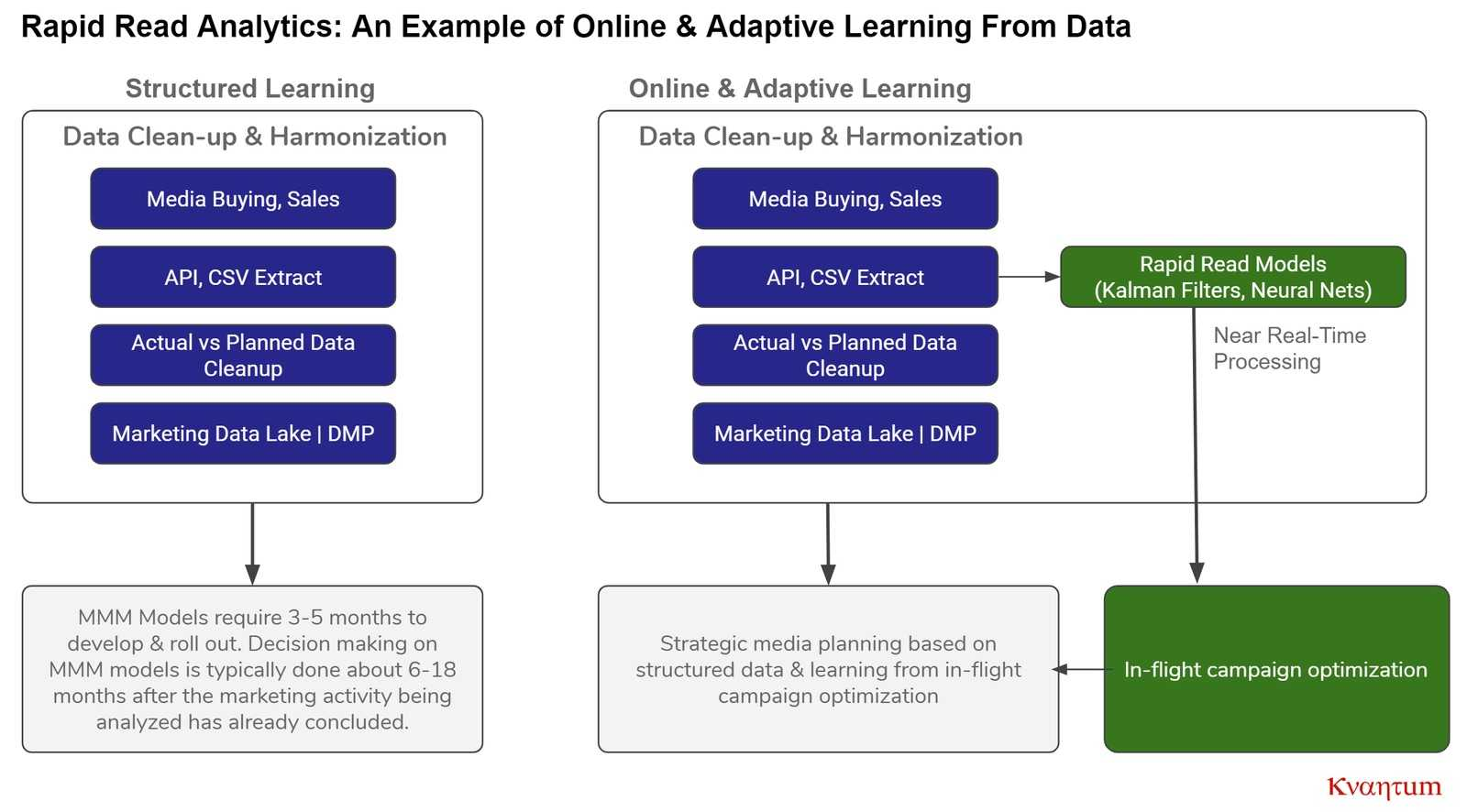 kvantum online adaptive learning example