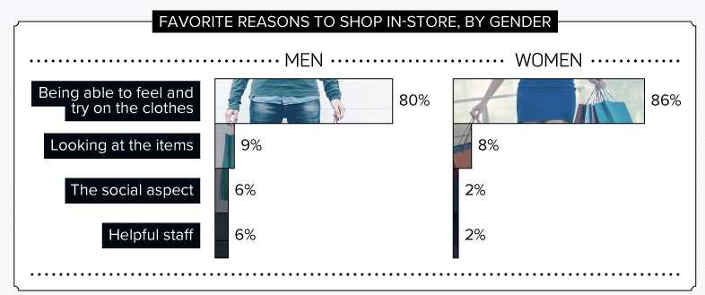 Reasons to shop instore by gender