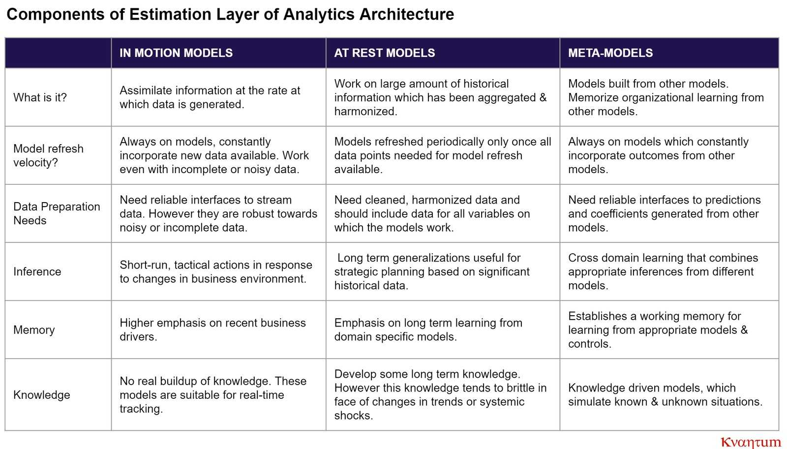 kvantum analytics architecture estimation layer components