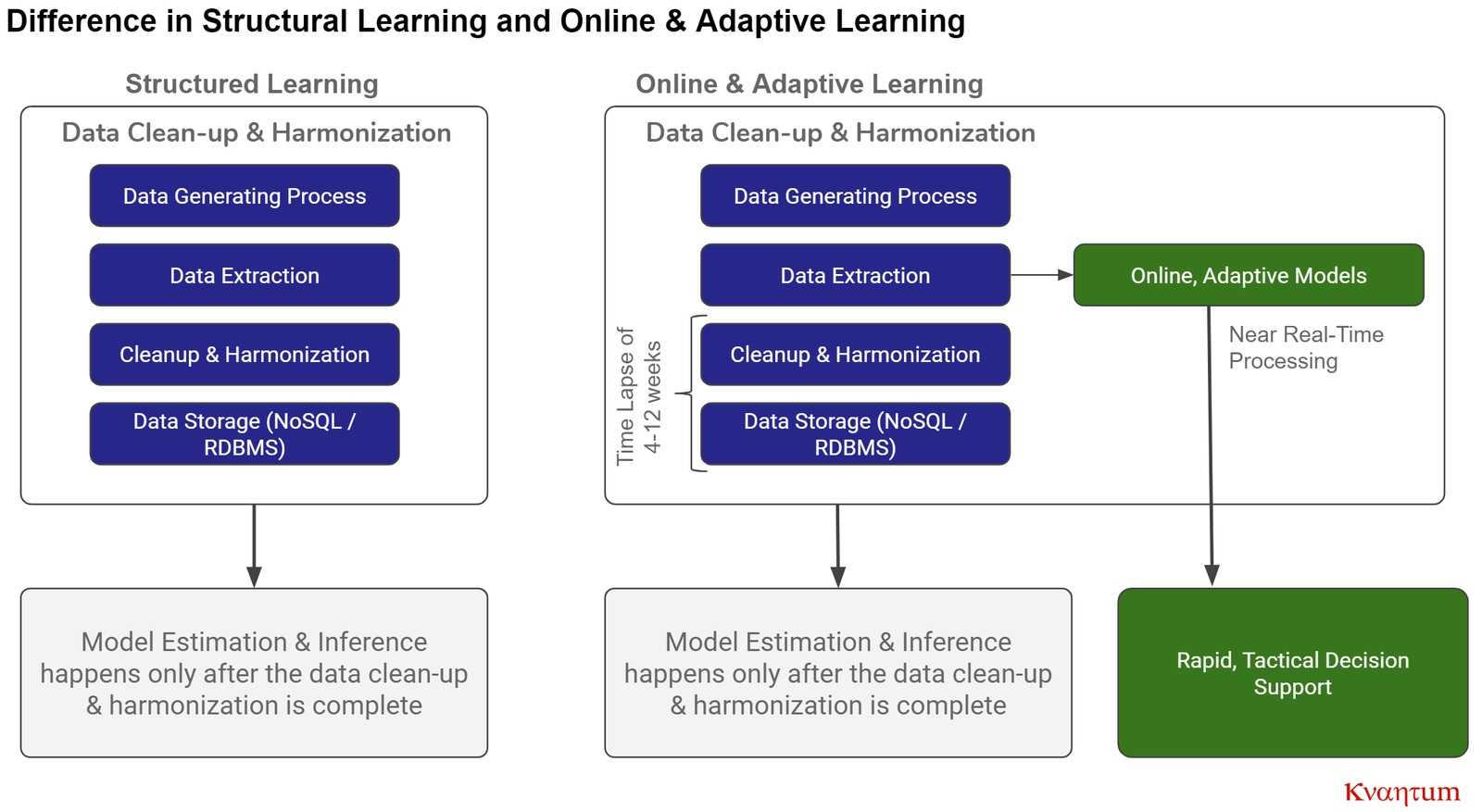 kvantum online adaptive learning
