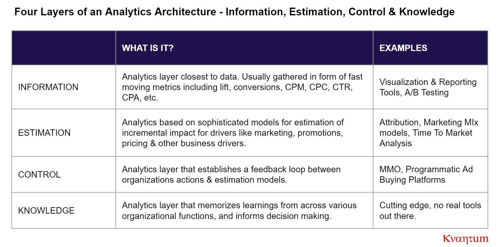 kvantum analytics architecture information estimation control knowledge